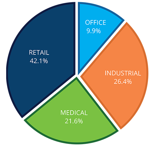 Four Springs Asset Classes_Portfolio Overview Pie Graph